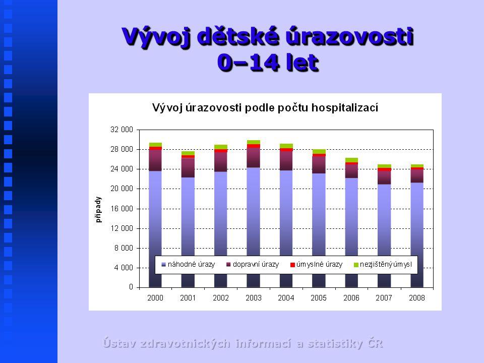Vývoj dětské úrazovosti 0–14 let
