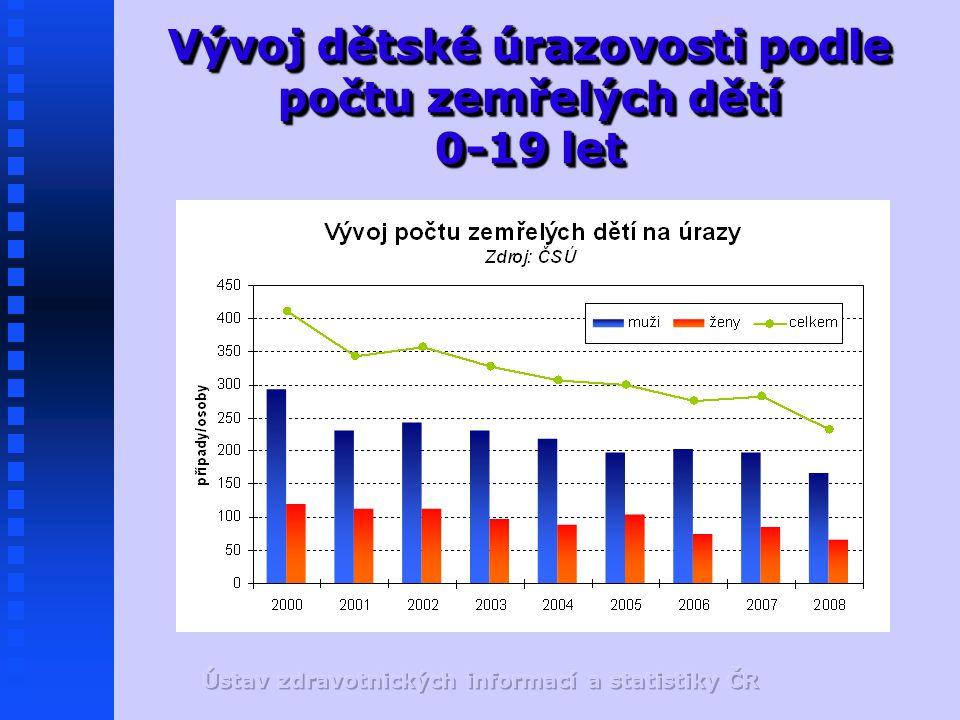Vývoj dětské úrazovosti podle počtu zemřelých dětí 0-19 let