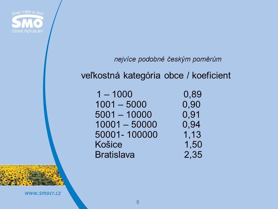 6 nejvíce podobné českým poměrům veľkostná kategória obce / koeficient 1 – 1000 0,89 1001 – 5000 0,90 5001 – 10000 0,91 10001 – 50000 0,94 50001- 100000 1,13 Košice 1,50 Bratislava 2,35