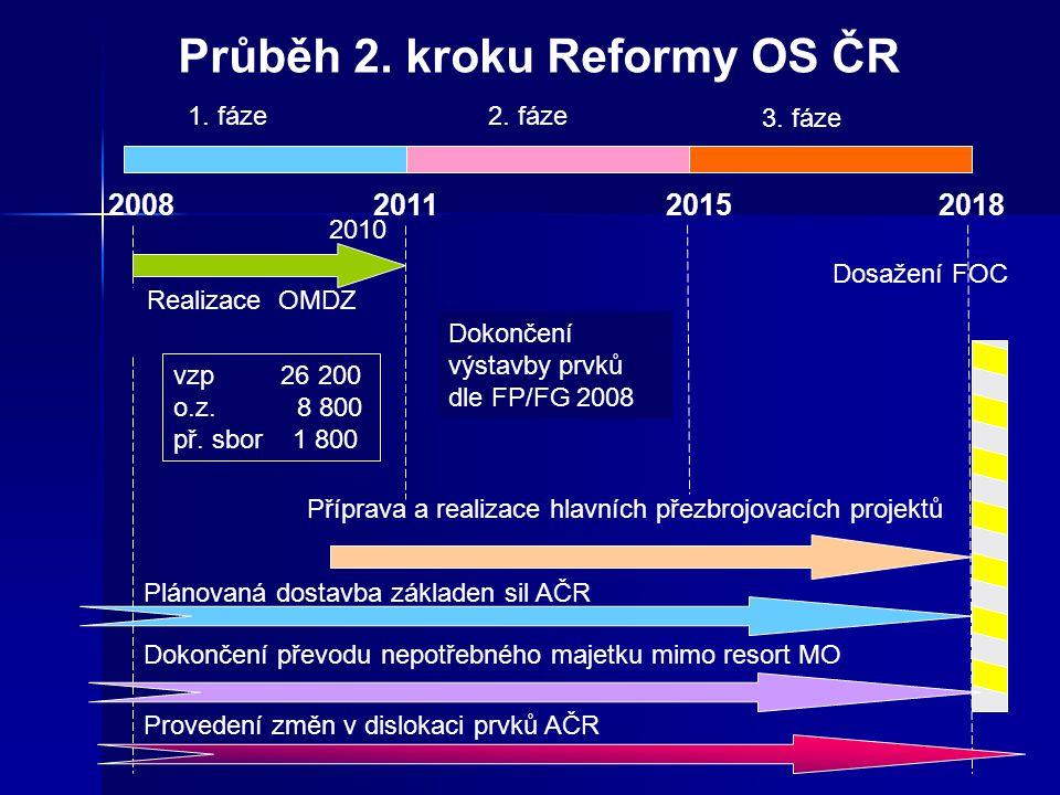 Průběh 2.kroku Reformy OS ČR 1. fáze2. fáze 3.