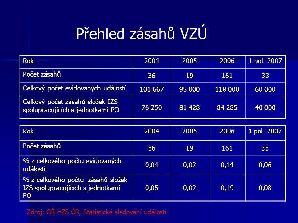 Přehled zásahů VZÚ Rok200420052006 1 pol.