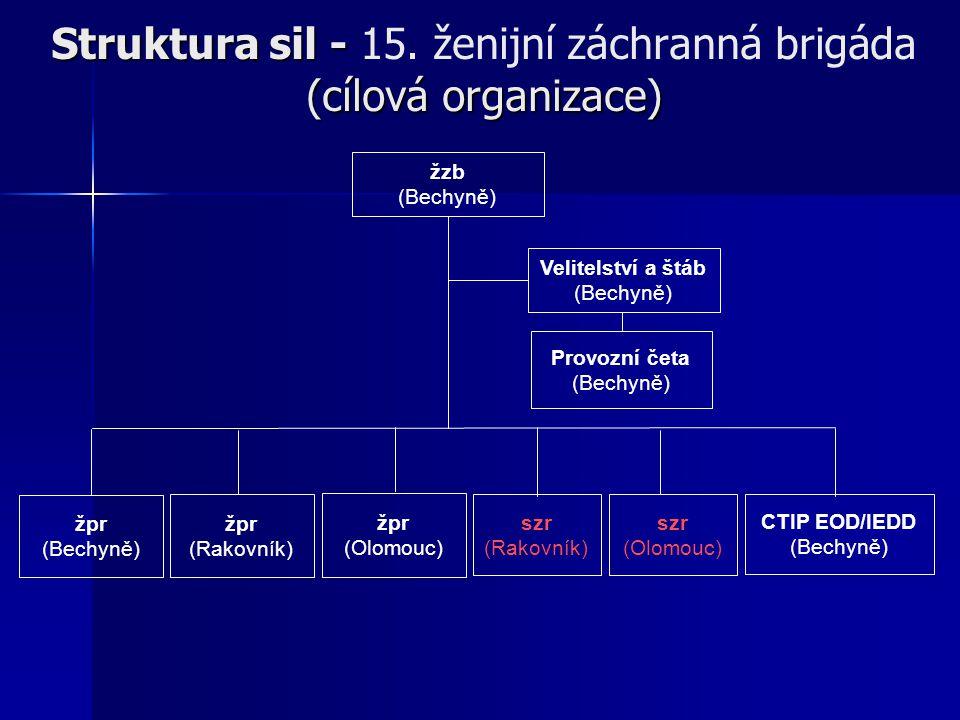žzb (Bechyně) Velitelství a štáb (Bechyně) žpr (Bechyně) žpr (Rakovník) CTIP EOD/IEDD (Bechyně) žpr (Olomouc) szr (Rakovník) szr (Olomouc) Provozní četa (Bechyně) Struktura sil - (cílová organizace) Struktura sil - 15.