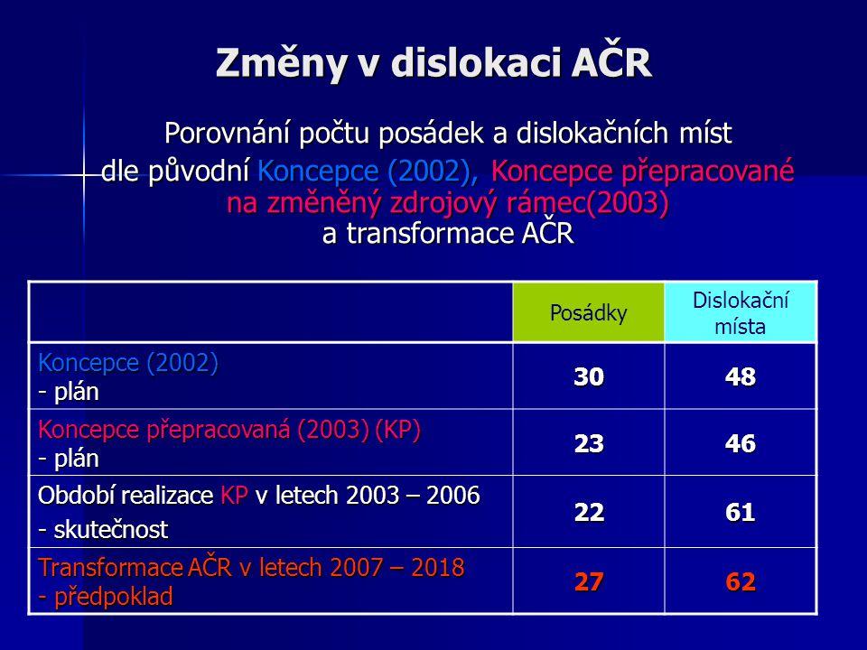 Změny v dislokaci AČR Porovnání počtu posádek a dislokačních míst dle původní Koncepce (2002), Koncepce přepracované na změněný zdrojový rámec(2003) a transformace AČR Posádky Dislokační místa Koncepce (2002) - plán 3048 Koncepce přepracovaná (2003) (KP) - plán 2346 Období realizace KP v letech 2003 – 2006 - skutečnost 2261 Transformace AČR v letech 2007 – 2018 - předpoklad 2762