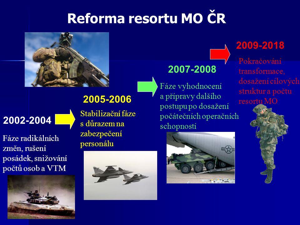 Schopnosti AČR v průběhu reformy Kriteria posuzování počet vojáků AČR schopnosti sil max.