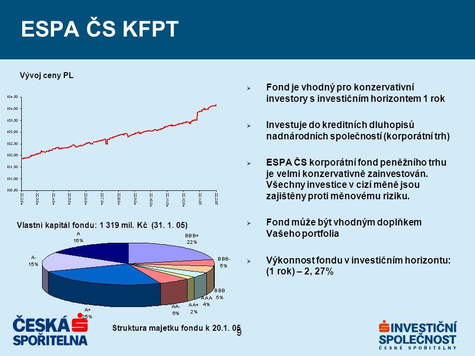 9 ESPA ČS KFPT  Fond je vhodný pro konzervativní investory s investičním horizontem 1 rok  Investuje do kreditních dluhopisů nadnárodních společností (korporátní trh)  ESPA ČS korporátní fond peněžního trhu je velmi konzervativně zainvestován.