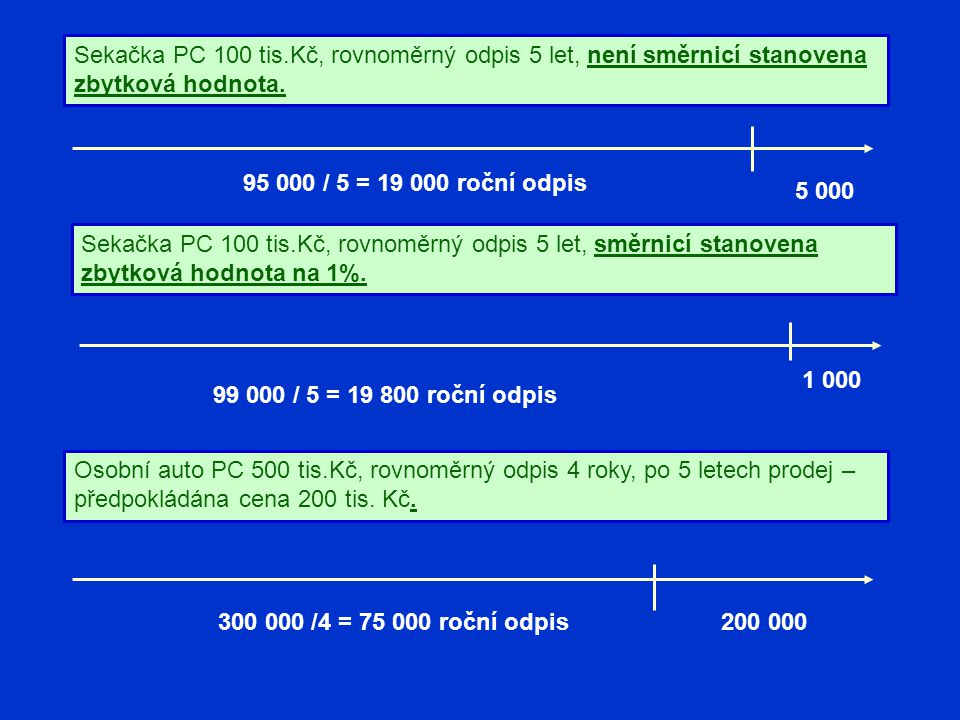 Sekačka PC 100 tis.Kč, rovnoměrný odpis 5 let, není směrnicí stanovena zbytková hodnota. 5 000 95 000 / 5 = 19 000 roční odpis Sekačka PC 100 tis.Kč,