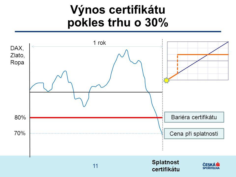 Splatnost certifikátu 80% 70% DAX, Zlato, Ropa Výnos certifikátu pokles trhu o 30% Cena při splatnosti Bariéra certifikátu 1 rok 11