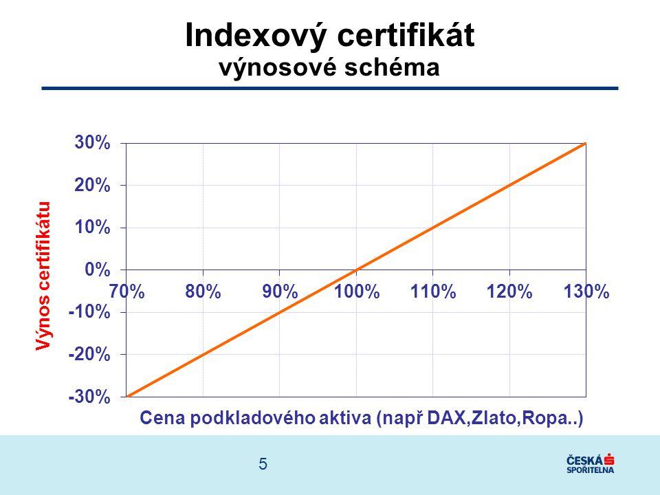 Splatnost certifikátu DAX, Zlato, Ropa 125% Výnos certifikátu nárůst trhu o 25% 1 rok Cena při splatnosti 6