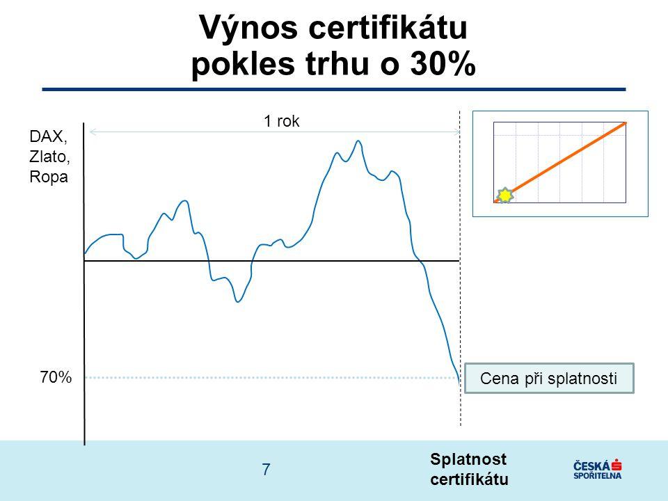 Splatnost certifikátu 70% DAX, Zlato, Ropa Výnos certifikátu pokles trhu o 30% Cena při splatnosti 1 rok 7