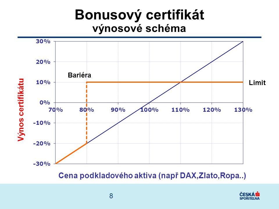 Výnos bonus certifikátu pokles trhu o 10% 80% Splatnost certifikátu 90% DAX, Zlato, Ropa Bariéra certifikátu Cena při splatnosti 1 rok 9