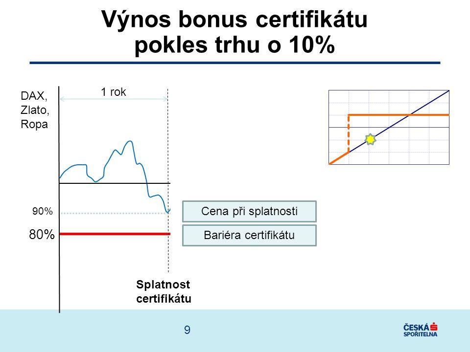 80% Splatnost certifikátu DAX, Zlato, Ropa 125% Výnos certifikátu nárůst trhu o 25% 1 rok Cena při splatnosti Bariéra certifikátu 10