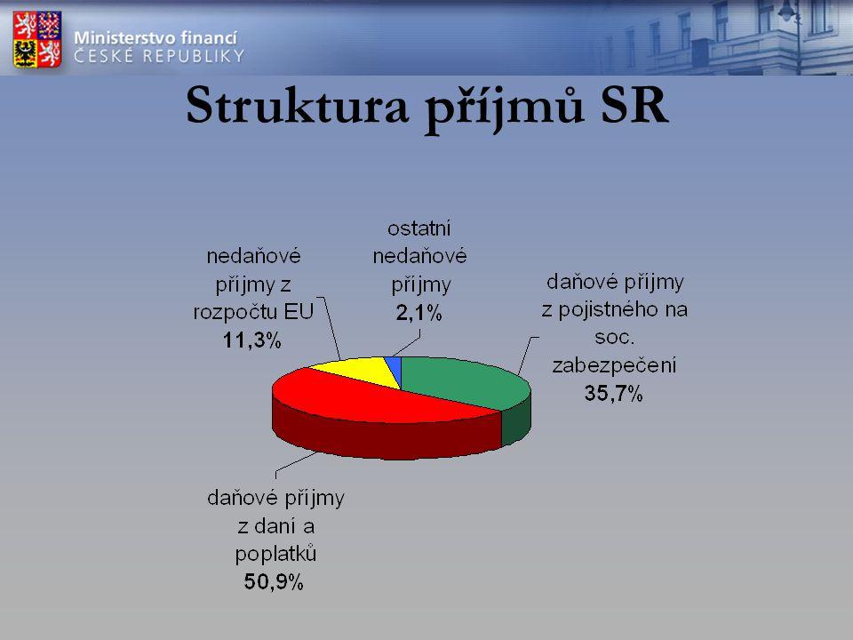 Struktura příjmů SR