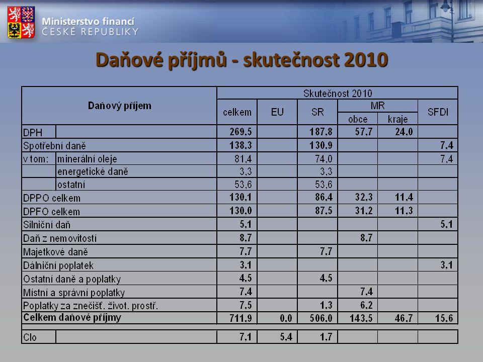 Daňové příjmů - skutečnost 2010