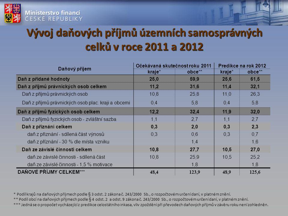 Vývoj daňových příjmů územních samosprávných celků v roce 2011 a 2012 Daňový příjem Očekávaná skutečnost roku 2011Predikce na rok 2012 kraje*obce**kraje*obce** Daň z přidané hodnoty25,059,925,661,5 Daň z příjmů právnických osob celkem11,231,611,432,1 Daň z příjmů právnických osob10,825,811,026,3 Daň z příjmů právnických osob plac.