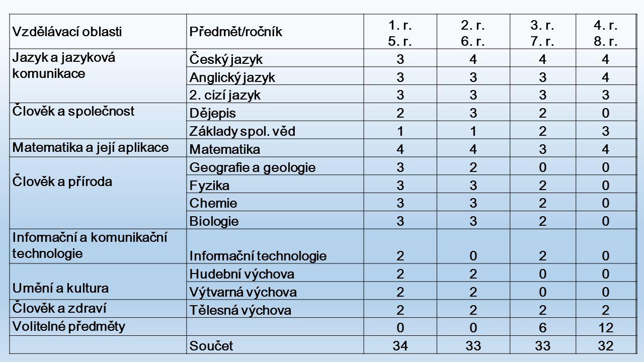 Vzdělávací oblastiPředmět/ročník 1. r. 5. r. 2. r. 6. r. 3. r. 7. r. 4. r. 8. r. Jazyk a jazyková komunikace Český jazyk3444 Anglický jazyk3334 2. ciz