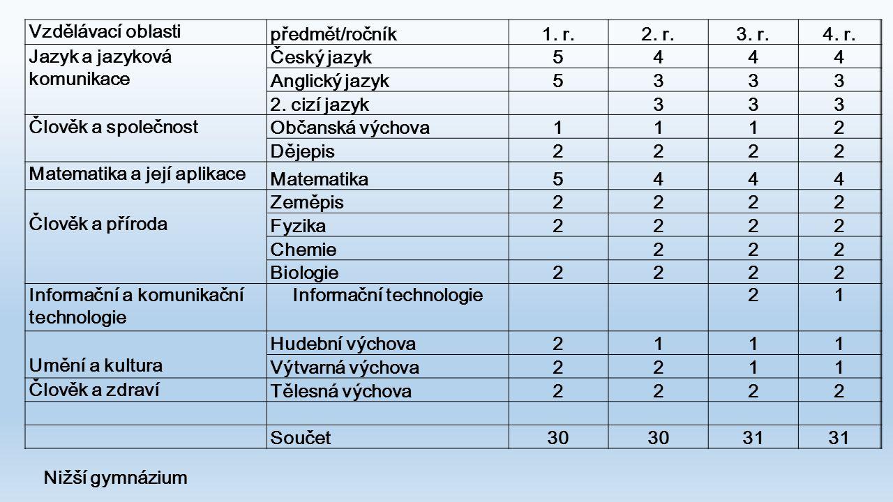 Vzdělávací oblasti předmět/ročník1. r.2. r.3. r.4. r. Jazyk a jazyková komunikace Český jazyk5444 Anglický jazyk5333 2. cizí jazyk 333 Člověk a společ