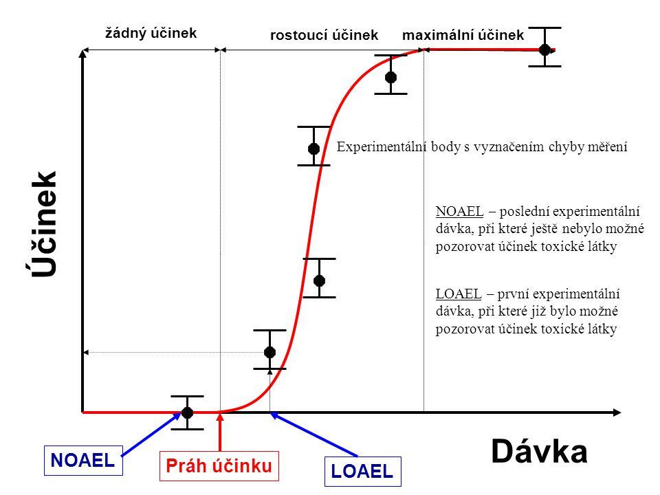 Dávka Účinek žádný účinek rostoucí účinekmaximální účinek Práh účinku NOAEL LOAEL Experimentální body s vyznačením chyby měření NOAEL – poslední experimentální dávka, při které ještě nebylo možné pozorovat účinek toxické látky LOAEL – první experimentální dávka, při které již bylo možné pozorovat účinek toxické látky