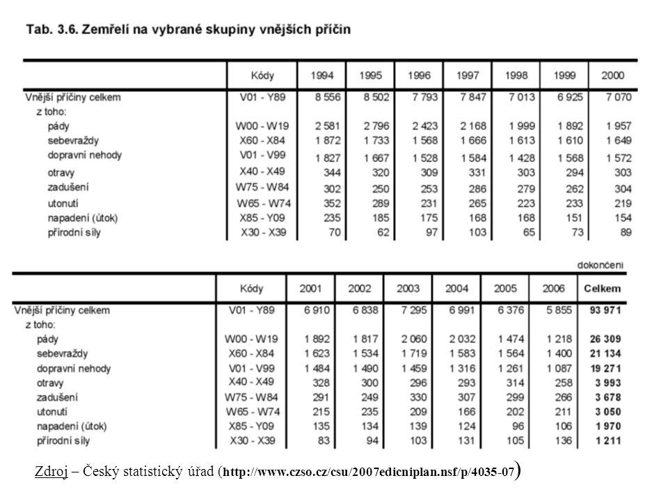 Zdroj – Český statistický úřad ( http://www.czso.cz/csu/2007edicniplan.nsf/p/4035-07 )