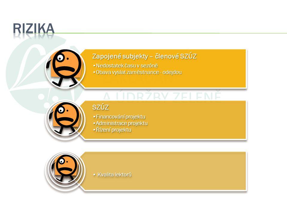 Zapojené subjekty – členové SZÚZ •Nedostatek času v sezóně •Obava vyslat zaměstnance - odejdou SZÚZ •Financování projektu •Administrace projektu •Říze