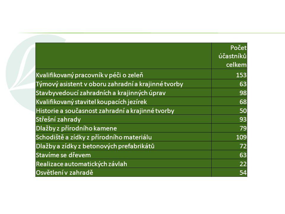 Počet účastníků celkem Kvalifikovaný pracovník v péči o zeleň153 Týmový asistent v oboru zahradní a krajinné tvorby63 Stavbyvedoucí zahradních a kraji