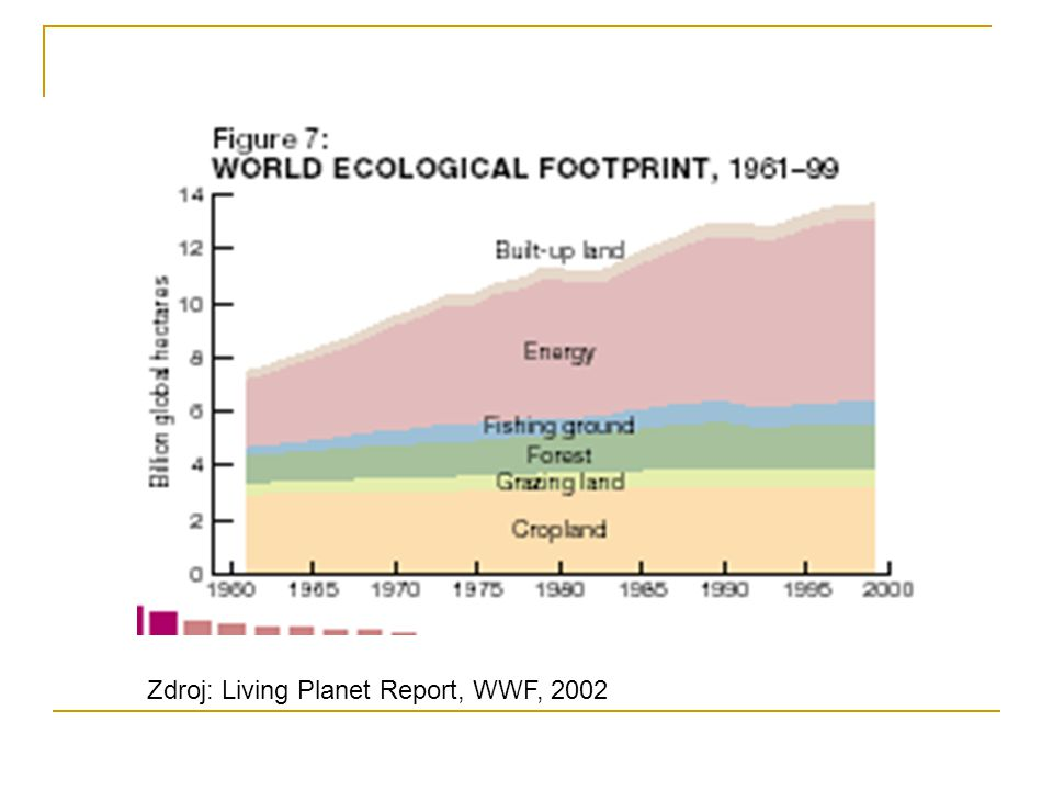 Zdroj: Living Planet Report, WWF, 2002