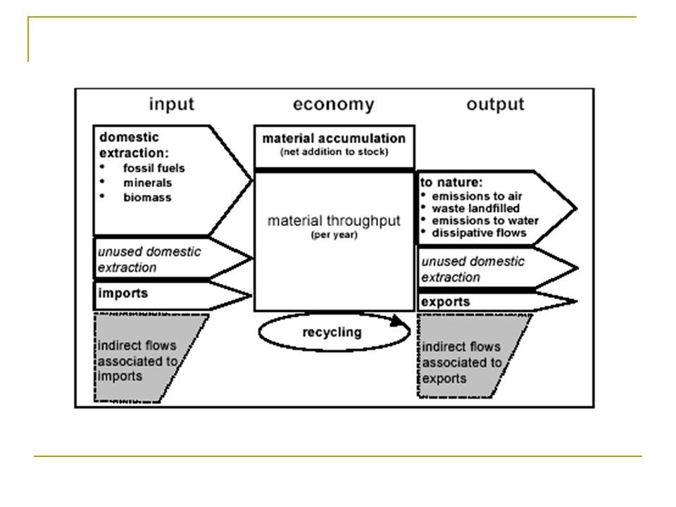  Environmentální prostor (Environmental space) – stanovuje množství zdrojů, které by mohlo být čerpáno v udržitelném světě.