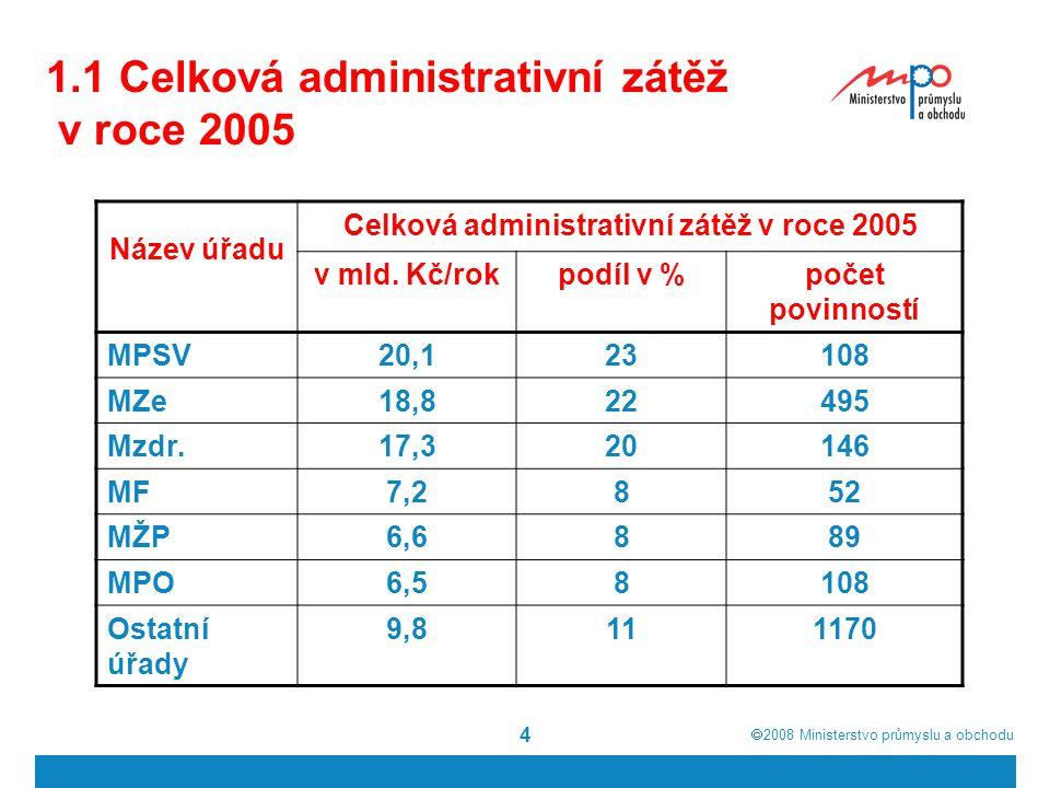  2008  Ministerstvo průmyslu a obchodu 4 1.1 Celková administrativní zátěž v roce 2005 Název úřadu Celková administrativní zátěž v roce 2005 v mld.