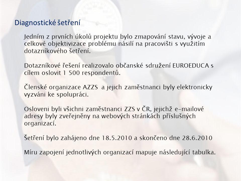 Členské organizace AZZS ČRPočet odeslaných dotazníků ZZS Pardubického kraje p.o67 ZZS Plzeňského kraje, p.o.47 ZZS Ústeckého kraje, p.o.44 ZZS Jihočeského kraje, p.o.27 ZZS Zlínského kraje, p.o.19 ZZS Libereckého kraje, p.o.14 ZZS kraje Vysočina p.o.12 ZZS Jihomoravského kraje, p.o.9 ZZS Olomouckého kraje, p.o.4 ÚSZS Středočeského kraje, p.o.4 ÚZZS Karlovarského kraje, p.o.1 ÚSZS Moravskoslezského kraje, p.o.0 ZZS Královéhradeckého kraje, p.o.0 Celkem248