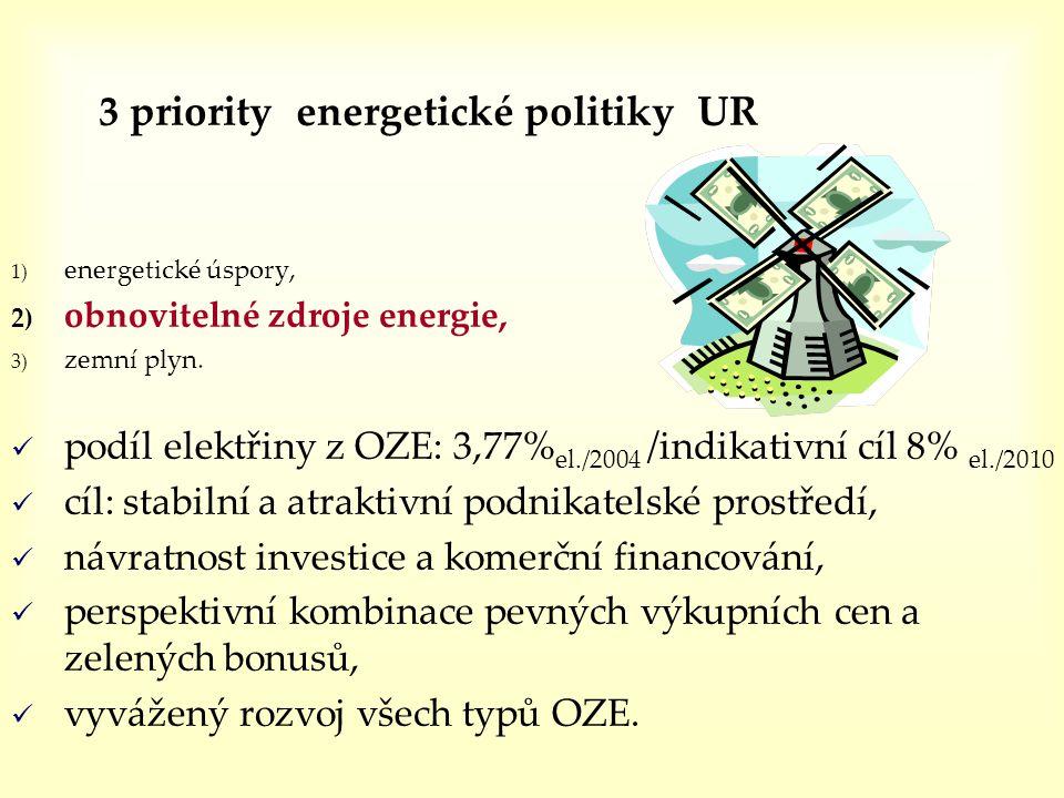 3 priority energetické politiky UR 1) energetické úspory, 2) obnovitelné zdroje energie, 3) zemní plyn.  podíl elektřiny z OZE: 3,77% el./2004 /indik