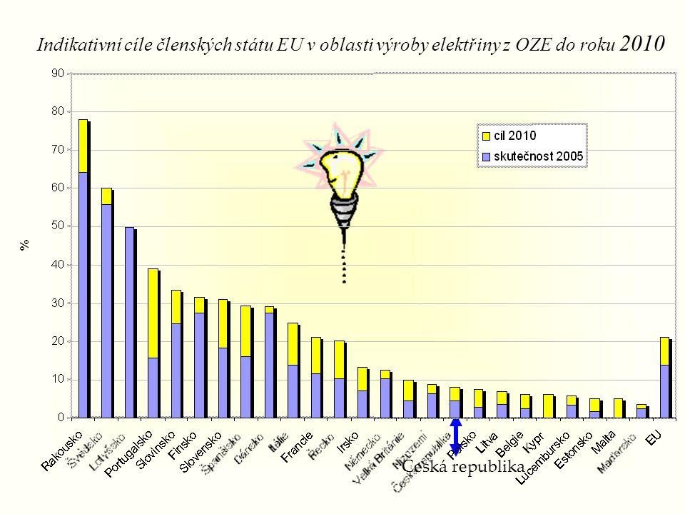 Česká republika Indikativní cíle členských státu EU v oblasti výroby elektřiny z OZE do roku 2010