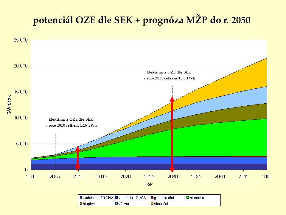 Elektřina z OZE dle SEK v roce 2030 celkem 15,6 TWh Elektřina z OZE dle SEK v roce 2010 celkem 4,16 TWh potenciál OZE dle SEK + prognóza MŽP do r. 205