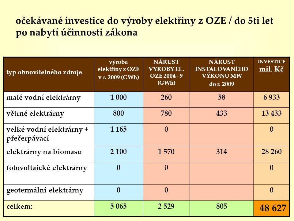 očekávané investice do výroby elektřiny z OZE / do 5ti let po nabytí účinnosti zákona typ obnovitelného zdroje výroba elektřiny z OZE v r. 2009 (GWh)