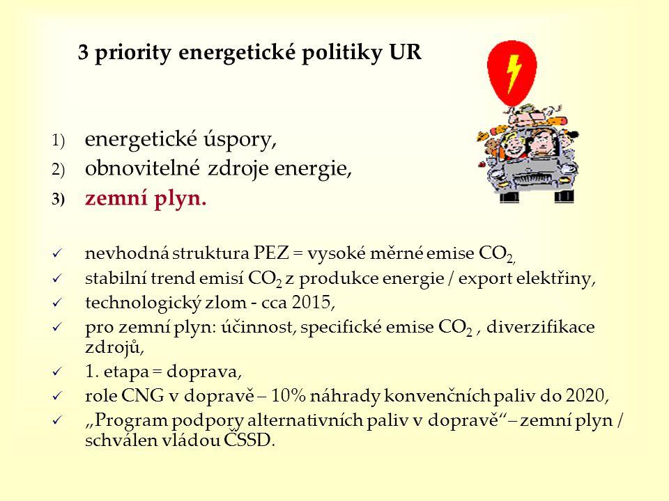 3 priority energetické politiky UR 1) energetické úspory, 2) obnovitelné zdroje energie, 3) zemní plyn.  nevhodná struktura PEZ = vysoké měrné emise