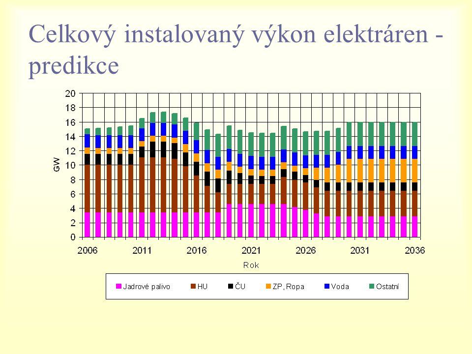 Celkový instalovaný výkon elektráren - predikce