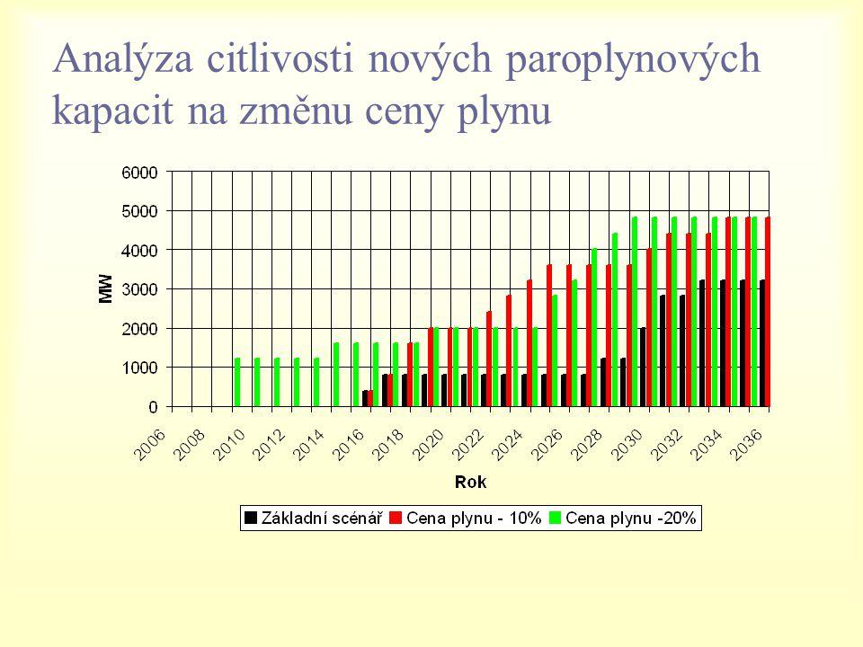 Analýza citlivosti nových paroplynových kapacit na změnu ceny plynu