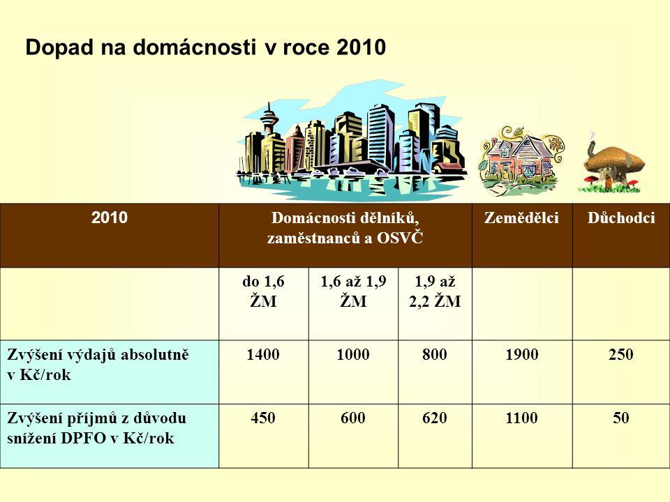 Dopad na domácnosti v roce 2010 2010 Domácnosti dělníků, zaměstnanců a OSVČ ZemědělciDůchodci do 1,6 ŽM 1,6 až 1,9 ŽM 1,9 až 2,2 ŽM Zvýšení výdajů abs