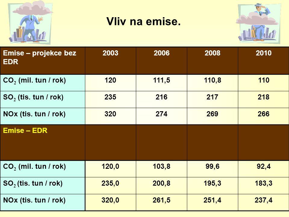 Vliv na emise. Emise – projekce bez EDR 2003200620082010 CO 2 (mil. tun / rok)120111,5110,8110 SO 2 (tis. tun / rok)235216217218 NOx (tis. tun / rok)3