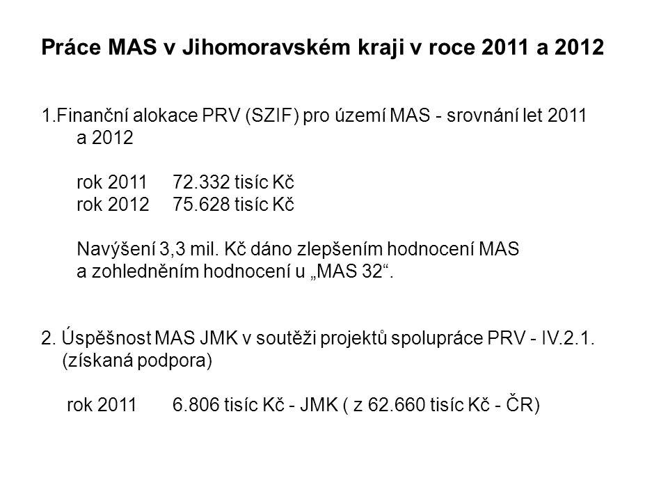Práce MAS v Jihomoravském kraji v roce 2011 a 2012 1.Finanční alokace PRV (SZIF) pro území MAS - srovnání let 2011 a 2012 rok 2011 72.332 tisíc Kč rok 201275.628 tisíc Kč Navýšení 3,3 mil.