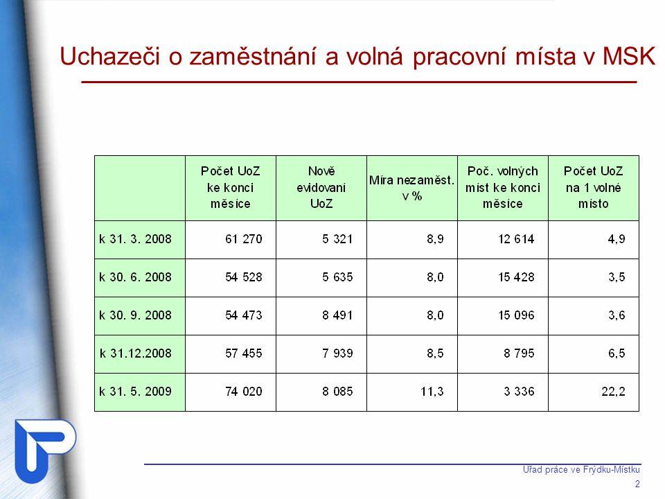 Úřad práce ve Frýdku-Místku 2 Uchazeči o zaměstnání a volná pracovní místa v MSK