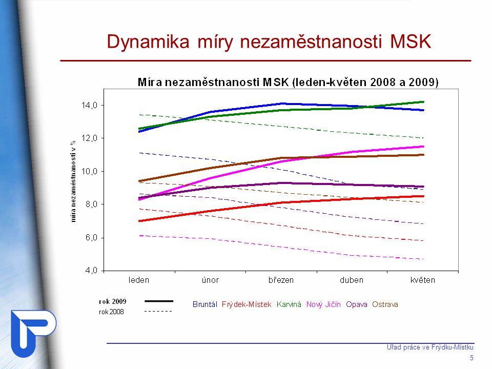 Úřad práce ve Frýdku-Místku 5 Dynamika míry nezaměstnanosti MSK