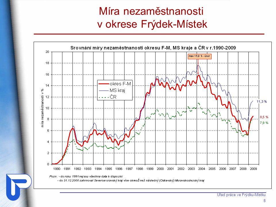 Úřad práce ve Frýdku-Místku 8 Míra nezaměstnanosti v okrese Frýdek-Místek