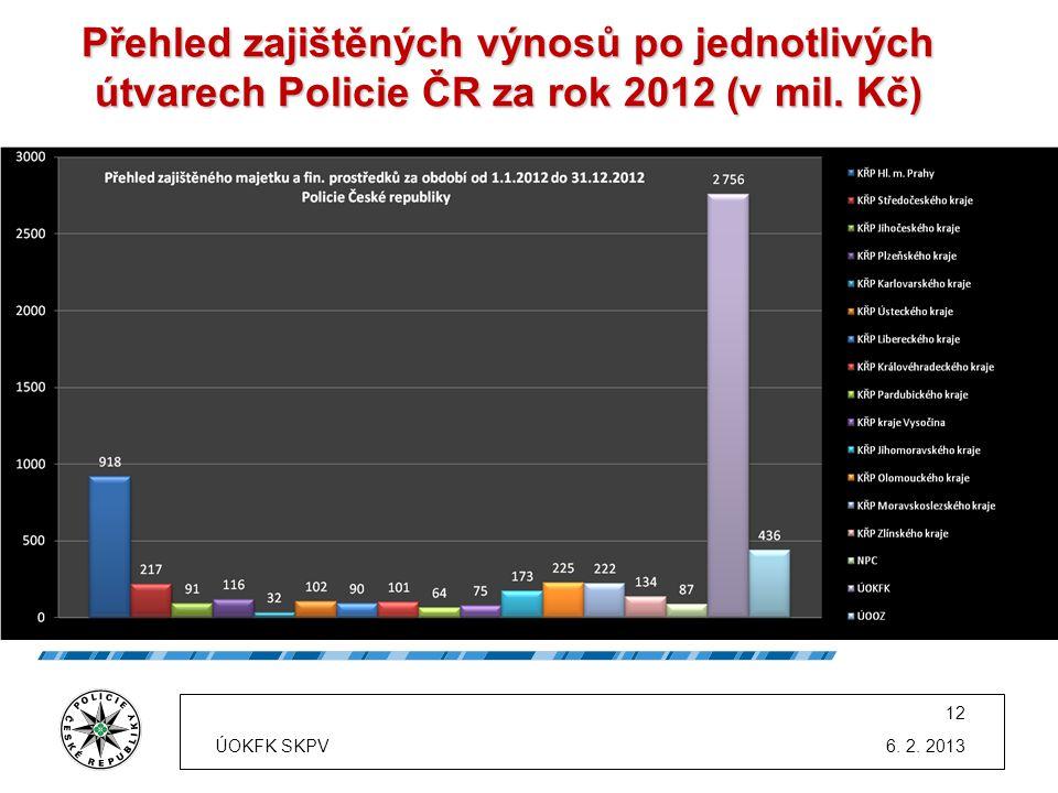 Přehled zajištěných výnosů po jednotlivých útvarech Policie ČR za rok 2012 (v mil. Kč) * Údaje v grafu jsou uvedeny v milionech korun. 6. 2. 2013 12 Ú