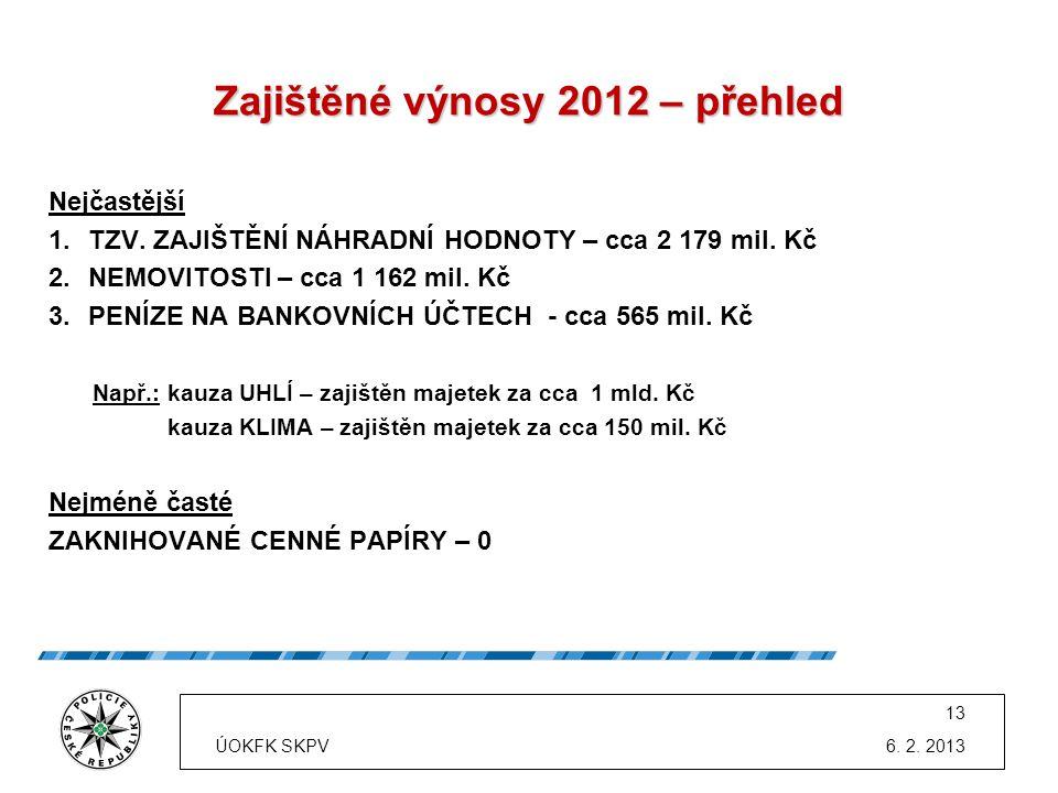 Zajištěné výnosy 2012 – přehled Nejčastější 1.TZV. ZAJIŠTĚNÍ NÁHRADNÍ HODNOTY – cca 2 179 mil. Kč 2.NEMOVITOSTI – cca 1 162 mil. Kč 3.PENÍZE NA BANKOV