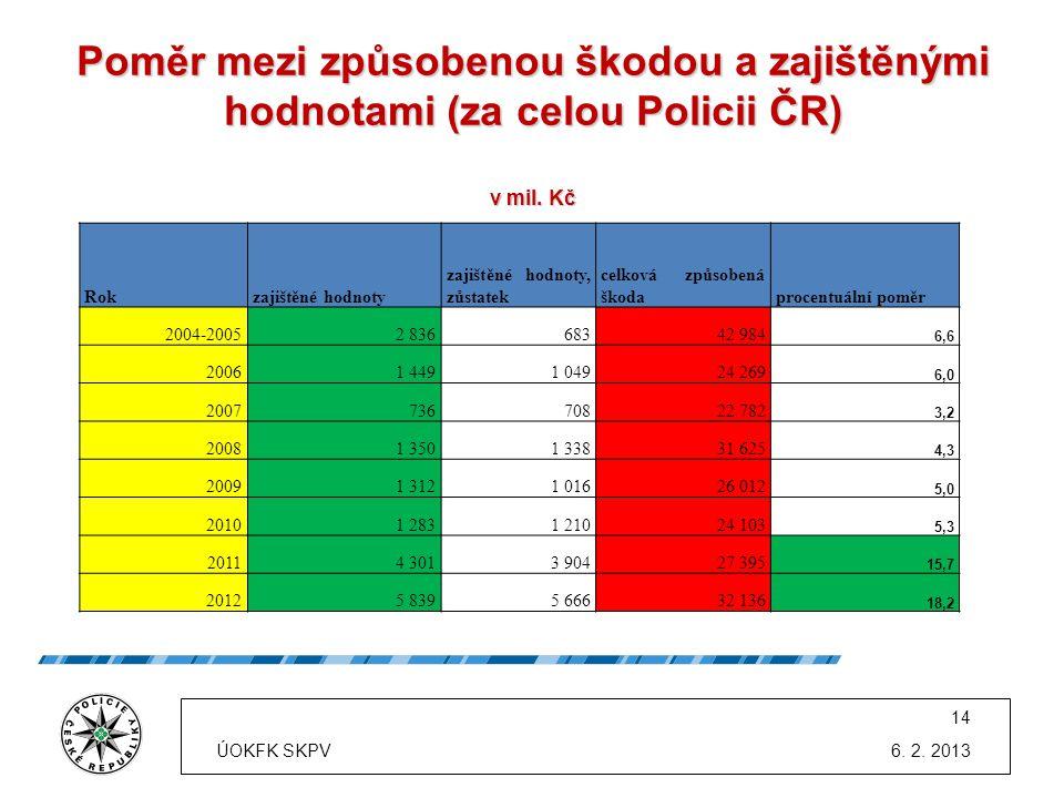 Poměr mezi způsobenou škodou a zajištěnými hodnotami (za celou Policii ČR) v mil. Kč 6. 2. 2013 Rokzajištěné hodnoty zajištěné hodnoty, zůstatek celko
