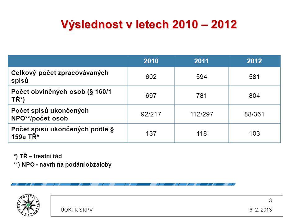 201020112012 Celkový počet zpracovávaných spisů 602594581 Počet obviněných osob (§ 160/1 TŘ*) 697781804 Počet spisů ukončených NPO**/počet osob 92/217