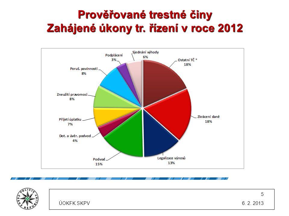 Prověřované trestné činy Zahájené úkony tr. řízení v roce 2012 6. 2. 2013 5 ÚOKFK SKPV