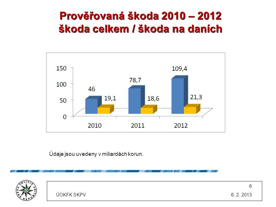 Prověřovaná škoda 2010 – 2012 škoda celkem / škoda na daních Údaje jsou uvedeny v miliardách korun. 6. 2. 2013 6 ÚOKFK SKPV