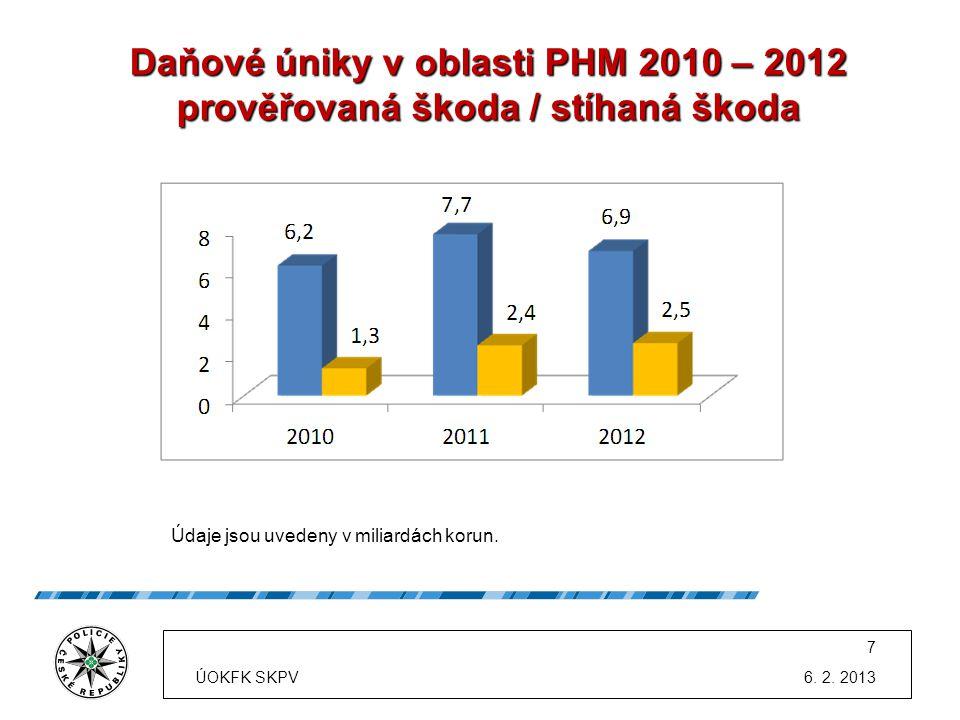 Daňové úniky v oblasti PHM 2010 – 2012 prověřovaná škoda / stíhaná škoda Údaje jsou uvedeny v miliardách korun. 6. 2. 2013 7 ÚOKFK SKPV