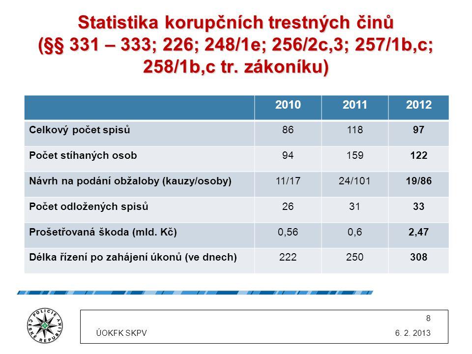 Statistika korupčních trestných činů (§§ 331 – 333; 226; 248/1e; 256/2c,3; 257/1b,c; 258/1b,c tr. zákoníku) 201020112012 Celkový počet spisů8611897 Po