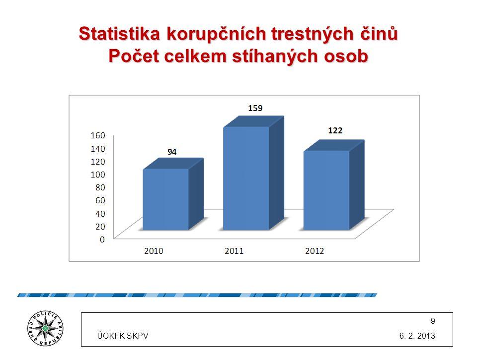 Statistika korupčních trestných činů Počet celkem stíhaných osob 6. 2. 2013 9 ÚOKFK SKPV